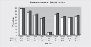 Lliteracy and Numeracy Rates by Province