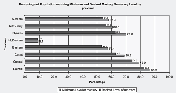 Percentage of Population reaching Minimum and Desired Mastery Numeracy Level by province