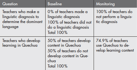 Teachers who incorporate Quechua in the learning process